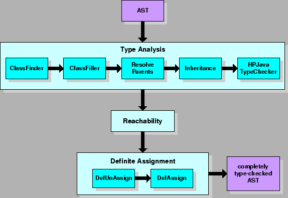 Fortran array assignment
